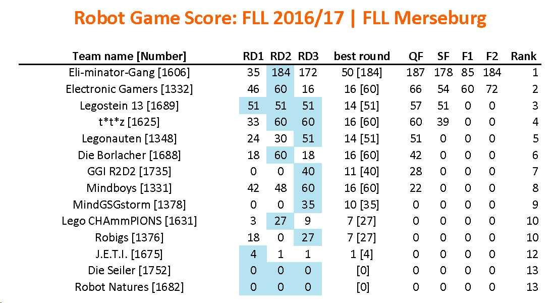 Ergebnisse_FFL2017